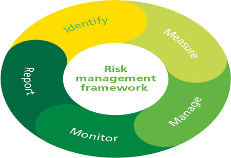 Risk Management and its Impact on Business