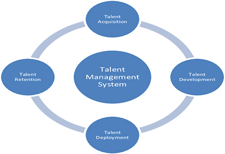 Talent Acquisition Versus Talent Management